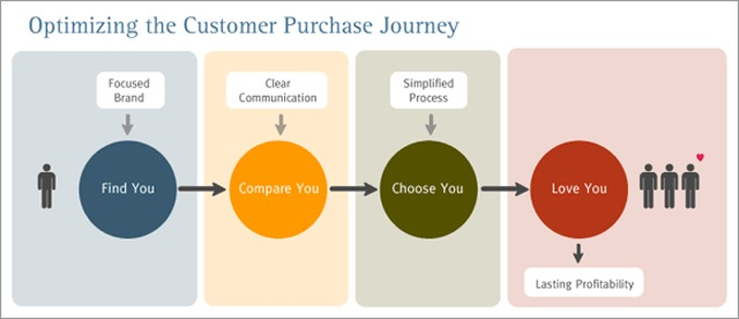 Customer Purchase Journey
