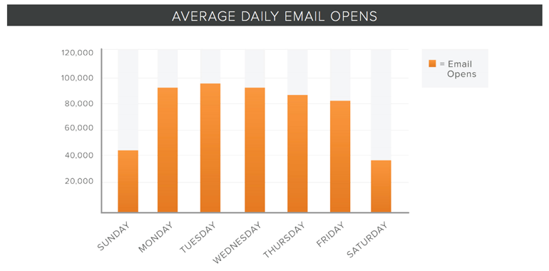 HubSpot - Best Day to Send an Email