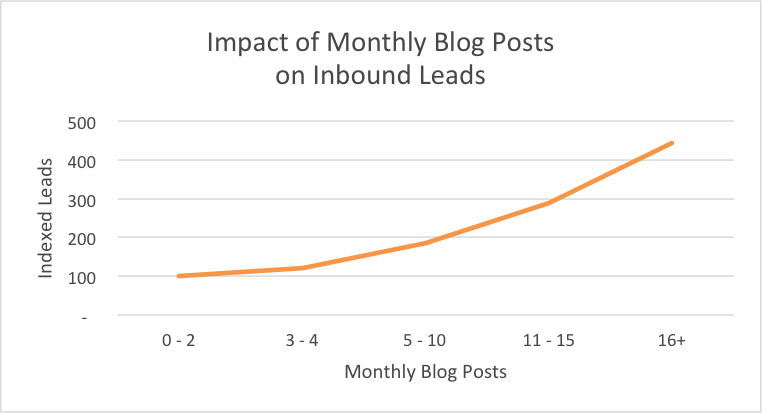 blog posts leads
