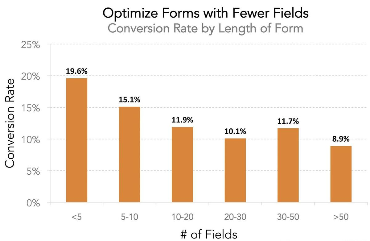 conversion rate form fields