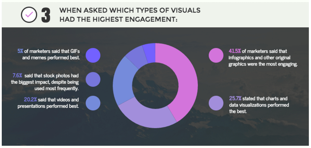 visual marketers survey Venngage