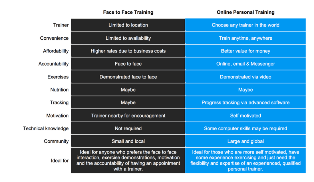 online pt vs face to face