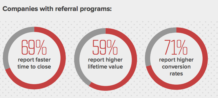 referral programs
