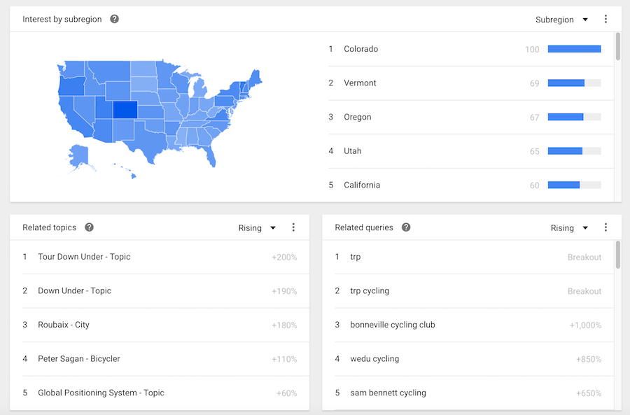 Google trends topics