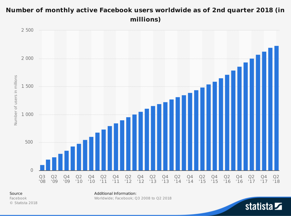 Monthly Facebook Visitors Statista