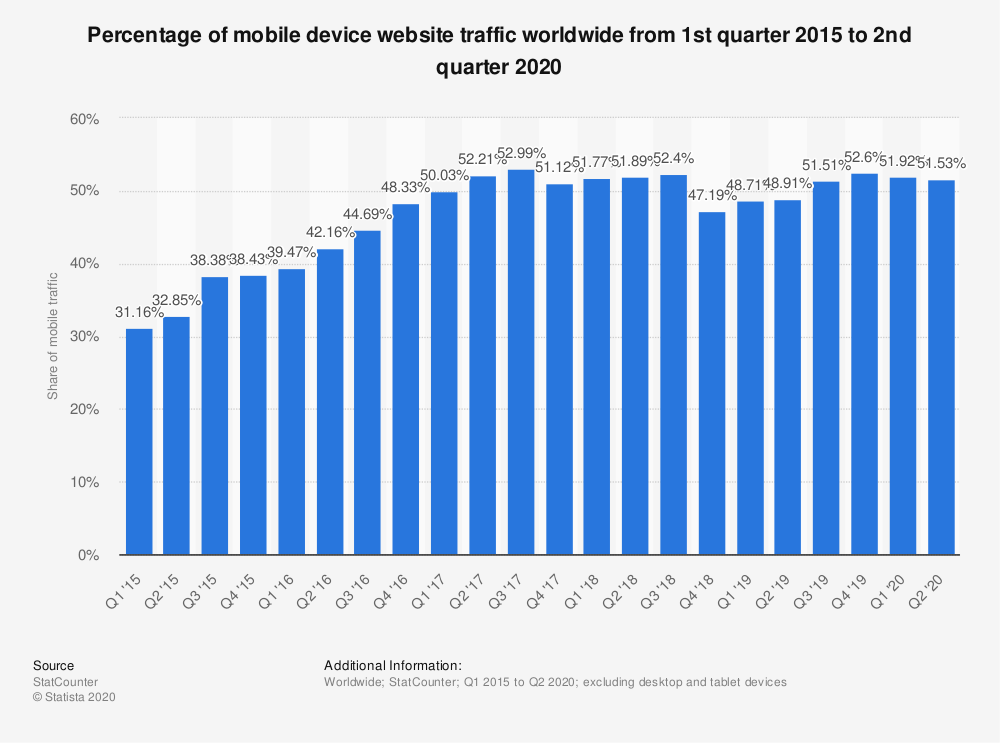 statista percentage of mobile device website traffic