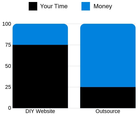 website time vs money